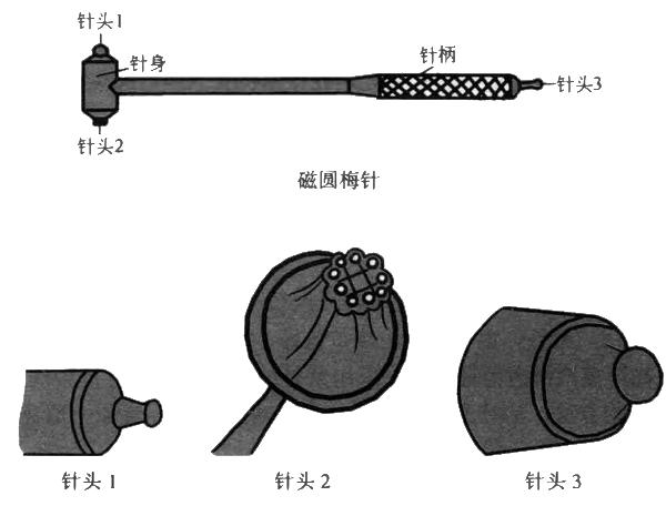 磁圆梅针的结构