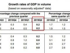 已成功赶超!上半年,欧元区19国GDP为6.59万亿美元,已低于中国